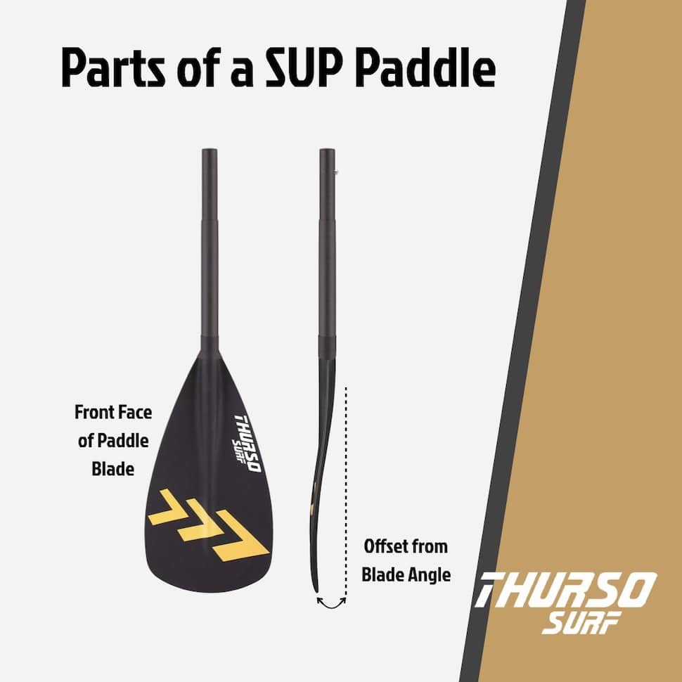 Graphic shows how the blade of a SUP paddle is at an angle